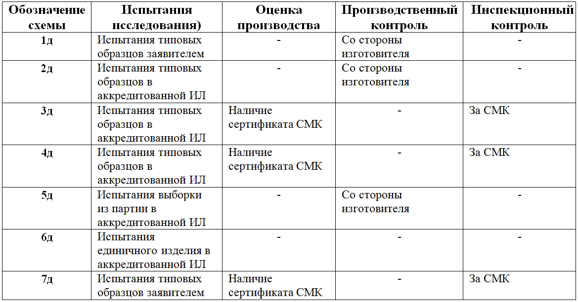 Список испытательных лабораторий